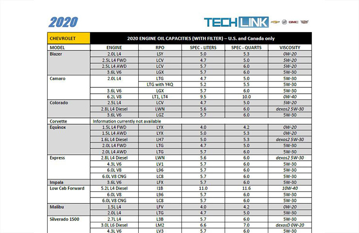 Updated Engine Oil Capacities Chart
